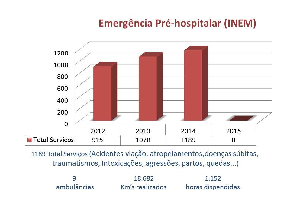 Emergencia pre hospitalar